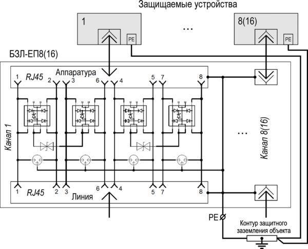 Блок защиты портов в сети ETHERNET c питанием РоЕ <br>БЗЛ-ЕП16 16