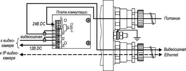 Термокожух взрывозащищенный (1Ex db IIC T6 Gb X / Ex tb IIIC T80°C Db X) <br>ТГБ-4М Ex IIC-24/12 18