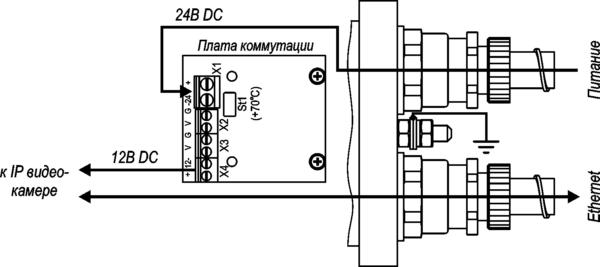 Видеокамера взрывозащищённая сетевая серии «Корунд-ВБ» <br>ТВК-61IP-4МВБ-V550-24VDC 18
