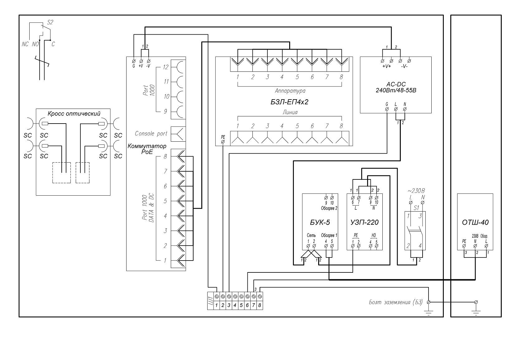 Всепогодный узел коммутации <br>ВУК-28У-РоЕ+ У11 У81 19